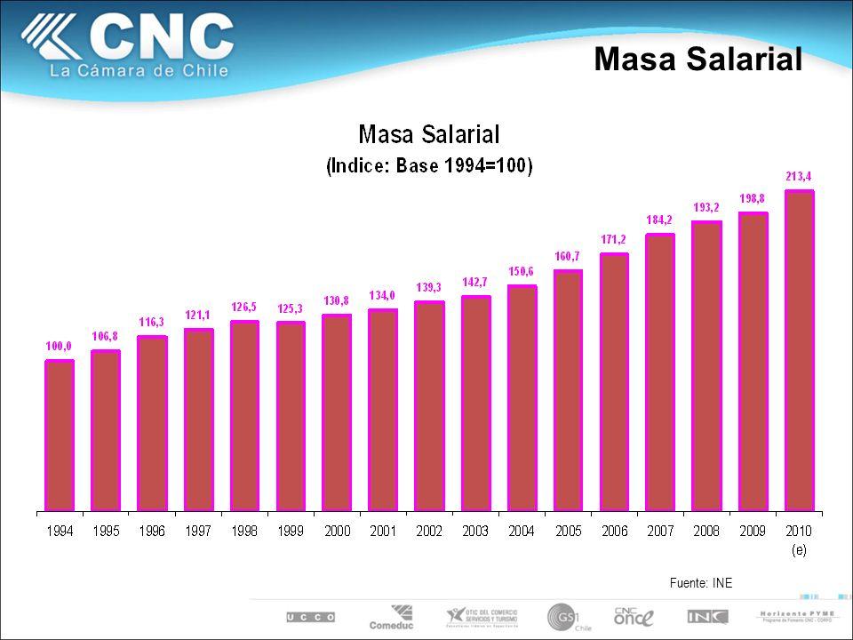 Masa Salarial Fuente: INE