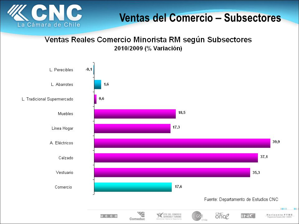 Ventas del Comercio – Subsectores Fuente: Departamento de Estudios CNC
