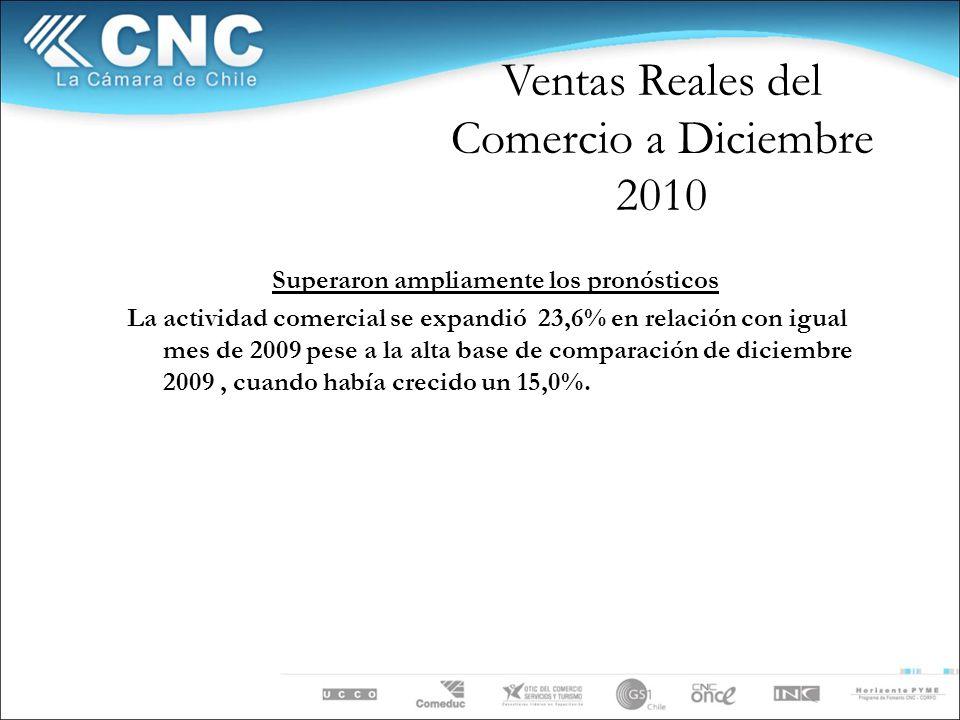 Ventas del Comercio Fuente: Departamento de Estudios CNC