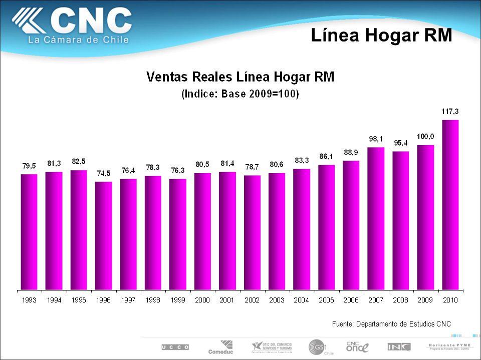 Línea Hogar RM Fuente: Departamento de Estudios CNC