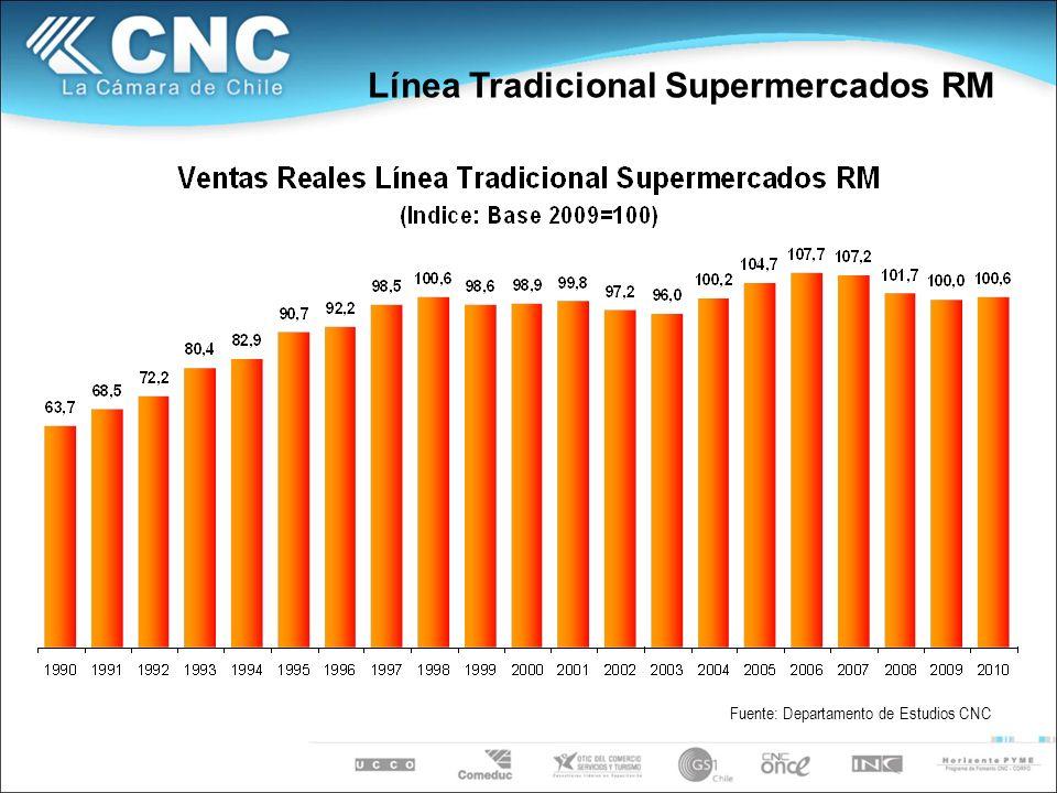 Línea Tradicional Supermercados RM Fuente: Departamento de Estudios CNC
