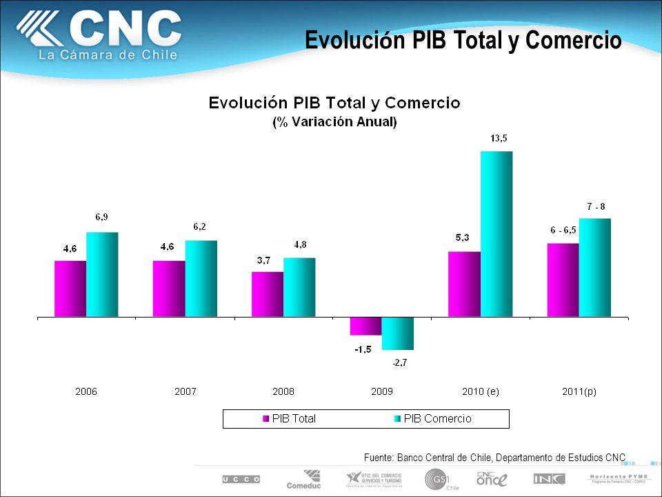 Evoluci ó n PIB Total y Comercio Fuente: Banco Central de Chile, Departamento de Estudios CNC