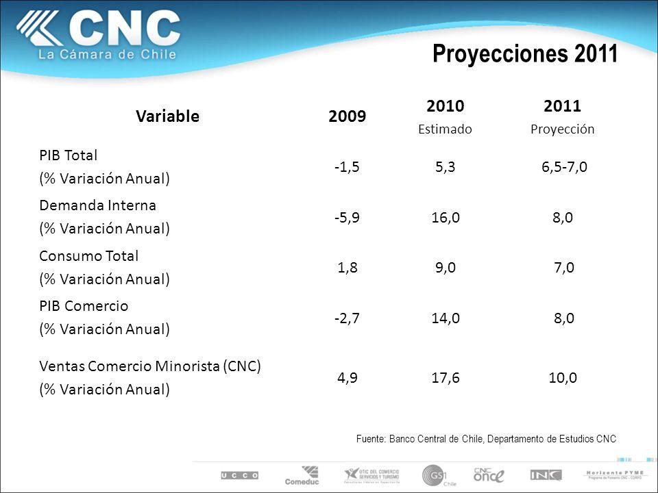 Proyecciones 2011 Variable2009 2010 Estimado 2011 Proyección PIB Total (% Variación Anual) -1,55,3 6,5-7,0 Demanda Interna (% Variación Anual) -5,916,08,0 Consumo Total (% Variación Anual) 1,89,0 7,0 PIB Comercio (% Variación Anual) -2,714,0 8,0 Ventas Comercio Minorista (CNC) (% Variación Anual) 4,917,610,0 Fuente: Banco Central de Chile, Departamento de Estudios CNC
