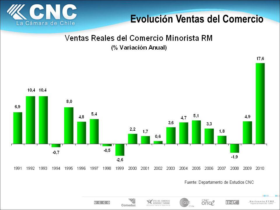 Evoluci ó n Ventas del Comercio Fuente: Departamento de Estudios CNC