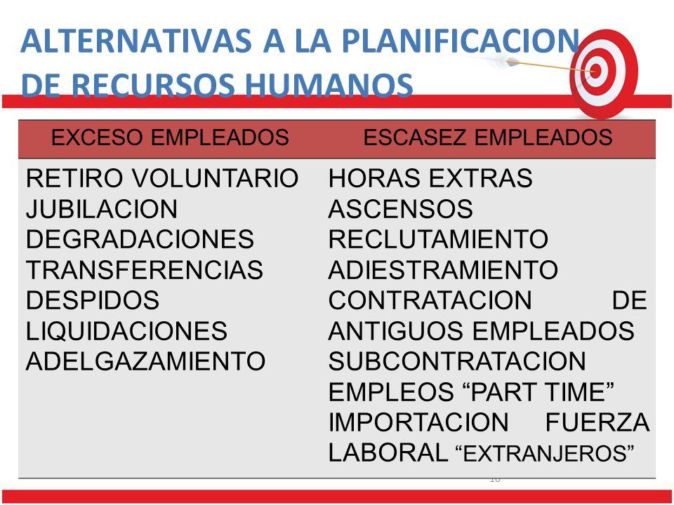 10 ALTERNATIVAS A LA PLANIFICACION DE RECURSOS HUMANOS EXCESO EMPLEADOSESCASEZ EMPLEADOS RETIRO VOLUNTARIO JUBILACION DEGRADACIONES TRANSFERENCIAS DESPIDOS LIQUIDACIONES ADELGAZAMIENTO HORAS EXTRAS ASCENSOS RECLUTAMIENTO ADIESTRAMIENTO CONTRATACION DE ANTIGUOS EMPLEADOS SUBCONTRATACION EMPLEOS PART TIME IMPORTACION FUERZA LABORAL EXTRANJEROS