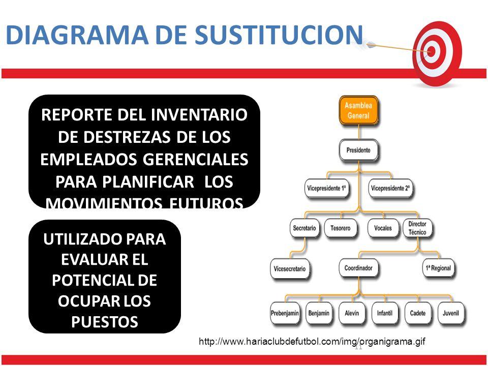 11 DIAGRAMA DE SUSTITUCION REPORTE DEL INVENTARIO DE DESTREZAS DE LOS EMPLEADOS GERENCIALES PARA PLANIFICAR LOS MOVIMIENTOS FUTUROS UTILIZADO PARA EVALUAR EL POTENCIAL DE OCUPAR LOS PUESTOS GERENCIALES http://www.hariaclubdefutbol.com/img/organigrama.gif