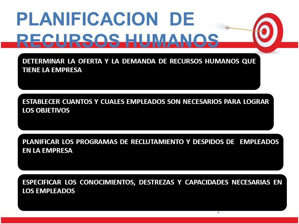 PLANIFICACION DE RECURSOS HUMANOS DETERMINAR LA OFERTA Y LA DEMANDA DE RECURSOS HUMANOS QUE TIENE LA EMPRESA ESTABLECER CUANTOS Y CUALES EMPLEADOS SON NECESARIOS PARA LOGRAR LOS OBJETIVOS PLANIFICAR LOS PROGRAMAS DE RECLUTAMIENTO Y DESPIDOS DE EMPLEADOS EN LA EMPRESA ESPECIFICAR LOS CONOCIMIENTOS, DESTREZAS Y CAPACIDADES NECESARIAS EN LOS EMPLEADOS 4