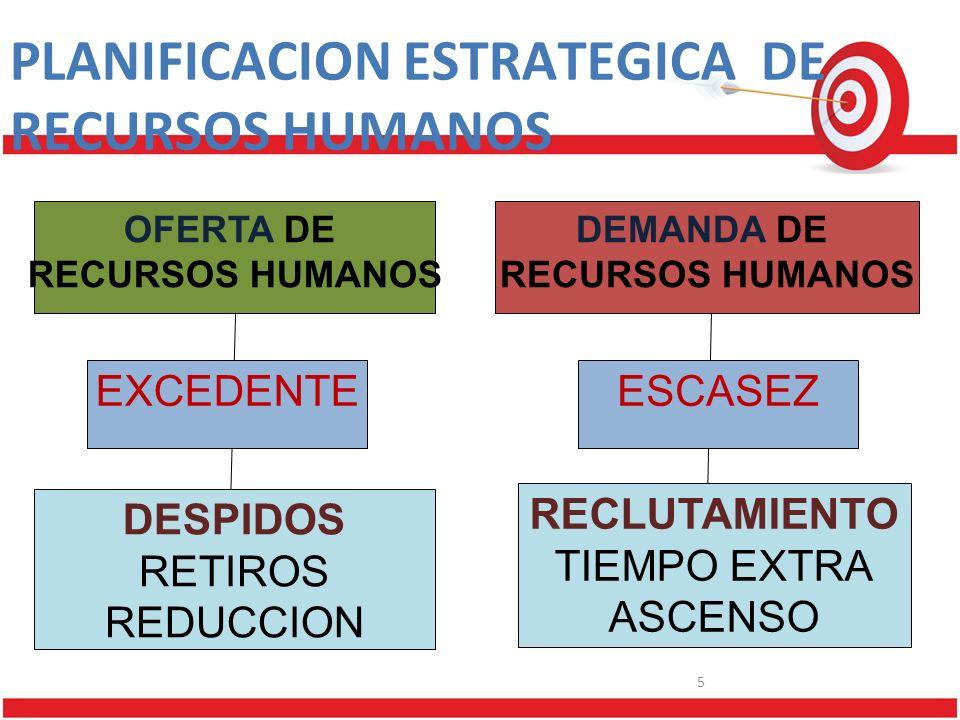 PLANIFICACION ESTRATEGICA DE RECURSOS HUMANOS OFERTA DE RECURSOS HUMANOS DEMANDA DE RECURSOS HUMANOS EXCEDENTEESCASEZ DESPIDOS RETIROS REDUCCION RECLUTAMIENTO TIEMPO EXTRA ASCENSO 5