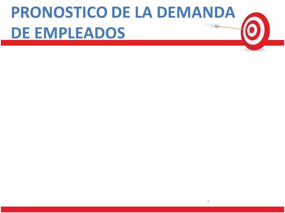 PRONOSTICO DE LA DEMANDA DE EMPLEADOS 7