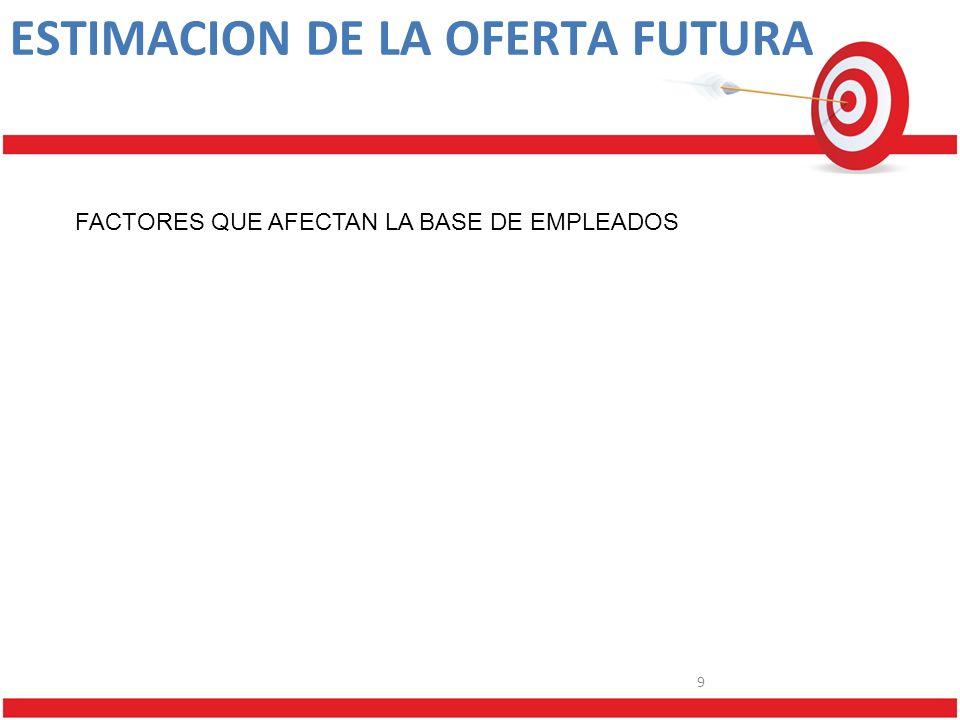 9 ESTIMACION DE LA OFERTA FUTURA FACTORES QUE AFECTAN LA BASE DE EMPLEADOS