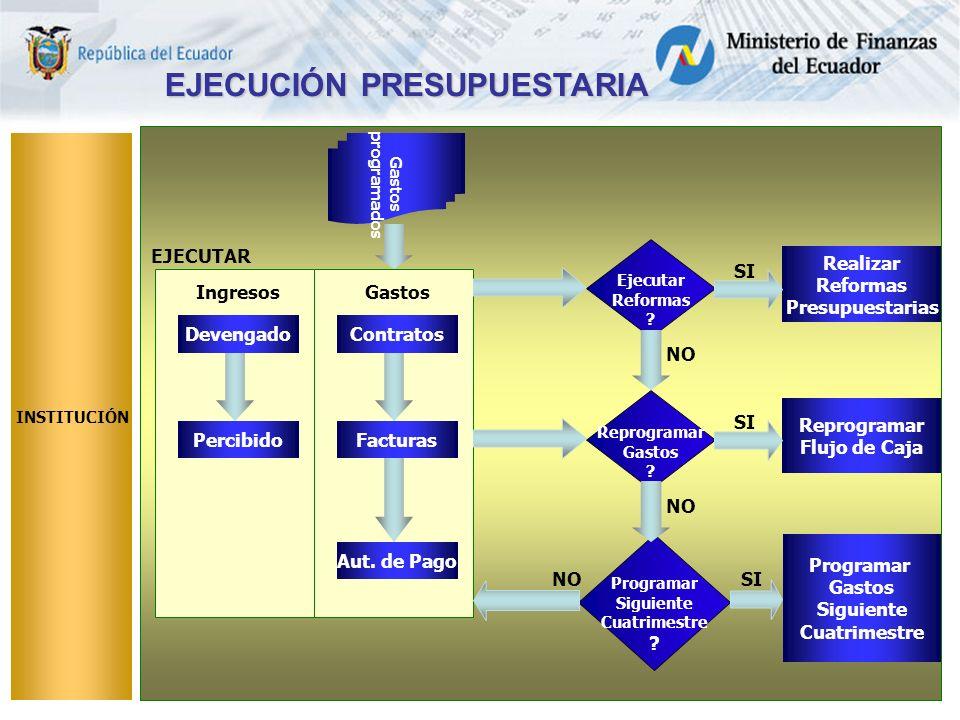 EJECUCIÓN PRESUPUESTARIA INSTITUCIÓN Contratos Facturas Ingresos Gastos programados Aut.