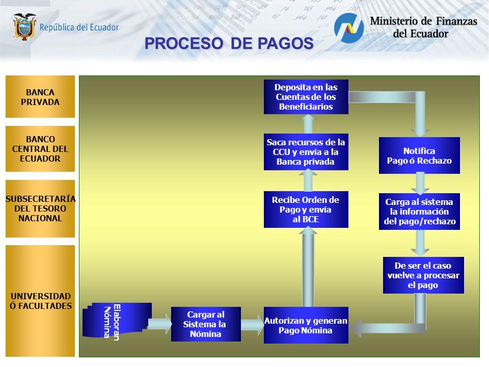 Deposita en las Cuentas de los Beneficiarios Recibe Orden de Pago y envía al BCE PROCESO DE PAGOS BANCA PRIVADA BANCO CENTRAL DEL ECUADOR SUBSECRETARÍA DEL TESORO NACIONAL UNIVERSIDAD Ó FACULTADES Cargar al Sistema la Nómina Elaboran Nómina Saca recursos de la CCU y envía a la Banca privada Notifica Pago ó Rechazo Carga al sistema la información del pago/rechazo Autorizan y generan Pago Nómina De ser el caso vuelve a procesar el pago