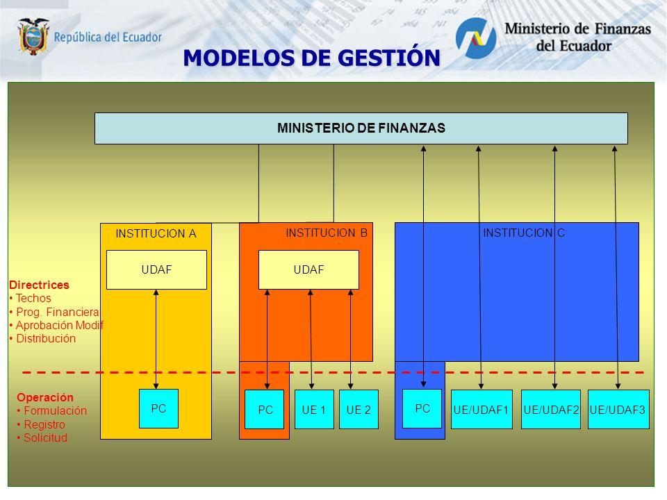 MINISTERIO DE FINANZAS INSTITUCION A UDAF INSTITUCION B UDAF PCUE 1UE 2 Directrices Techos Prog.