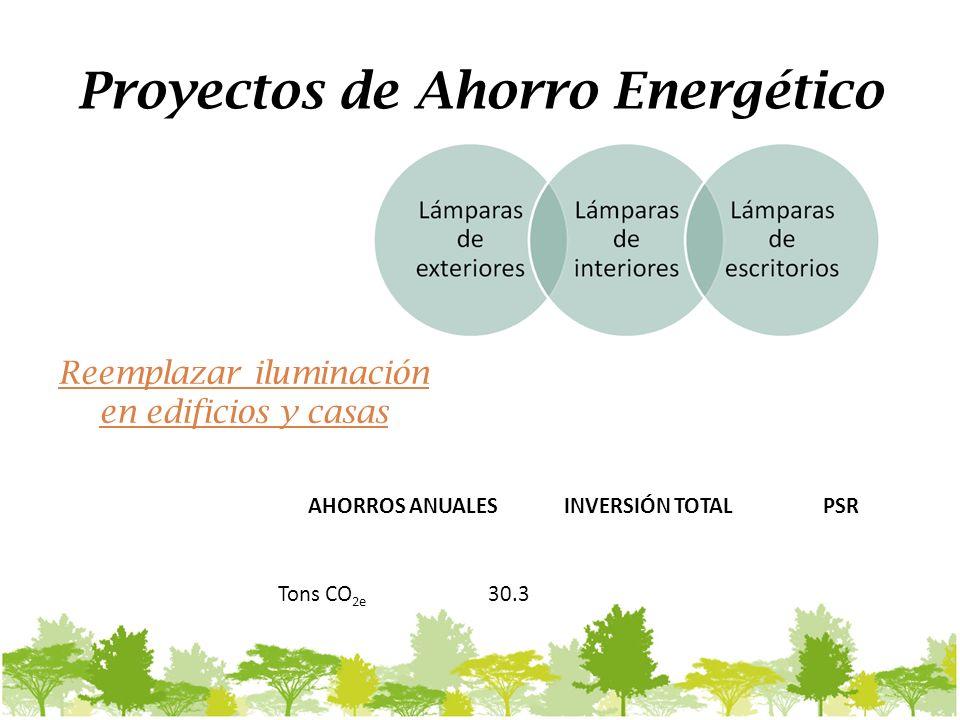 Proyectos de Ahorro Energético AHORROS ANUALESINVERSIÓN TOTALPSR Tons CO 2e 30.3 Reemplazar iluminación en edificios y casas
