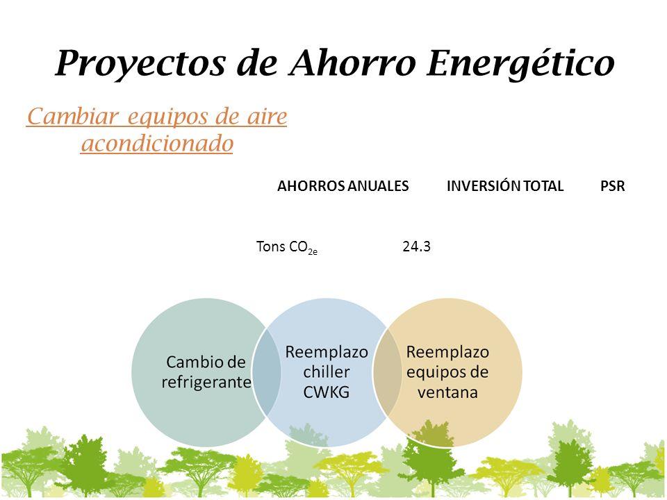 Proyectos de Ahorro Energético AHORROS ANUALESINVERSIÓN TOTALPSR Tons CO 2e 24.3 Cambiar equipos de aire acondicionado