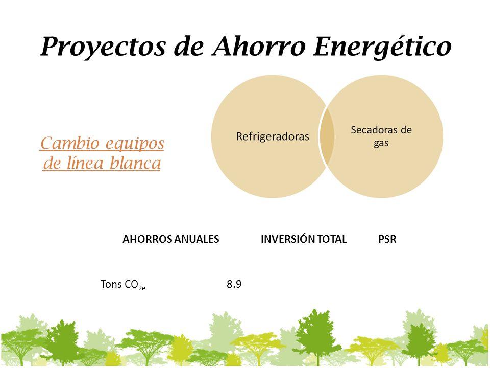 Proyectos de Ahorro Energético AHORROS ANUALESINVERSIÓN TOTALPSR Tons CO 2e 8.9 Cambio equipos de línea blanca