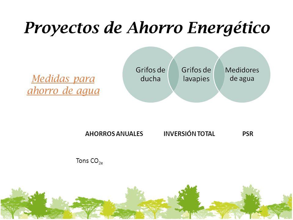 Proyectos de Ahorro Energético AHORROS ANUALESINVERSIÓN TOTALPSR Tons CO 2e Medidas para ahorro de agua