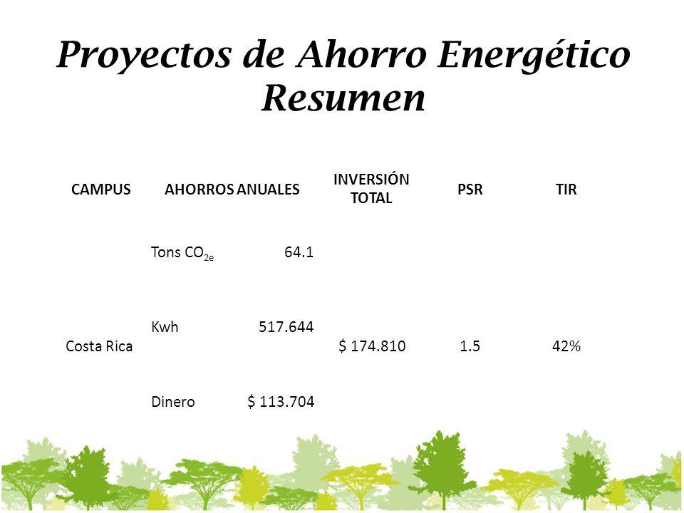 Proyectos de Ahorro Energético Resumen CAMPUSAHORROS ANUALES INVERSIÓN TOTAL PSRTIR Tons CO 2e 64.1 Costa Rica Kwh517.644 $ 174.8101.542% Dinero$ 113.704