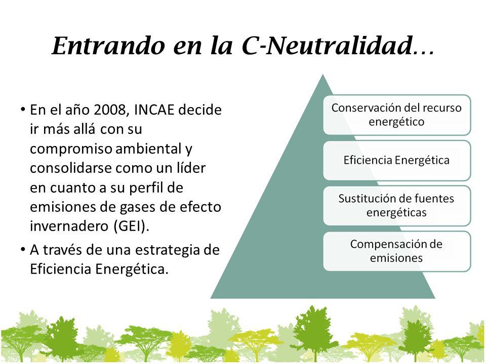 Entrando en la C-Neutralidad… En el año 2008, INCAE decide ir más allá con su compromiso ambiental y consolidarse como un líder en cuanto a su perfil de emisiones de gases de efecto invernadero (GEI).