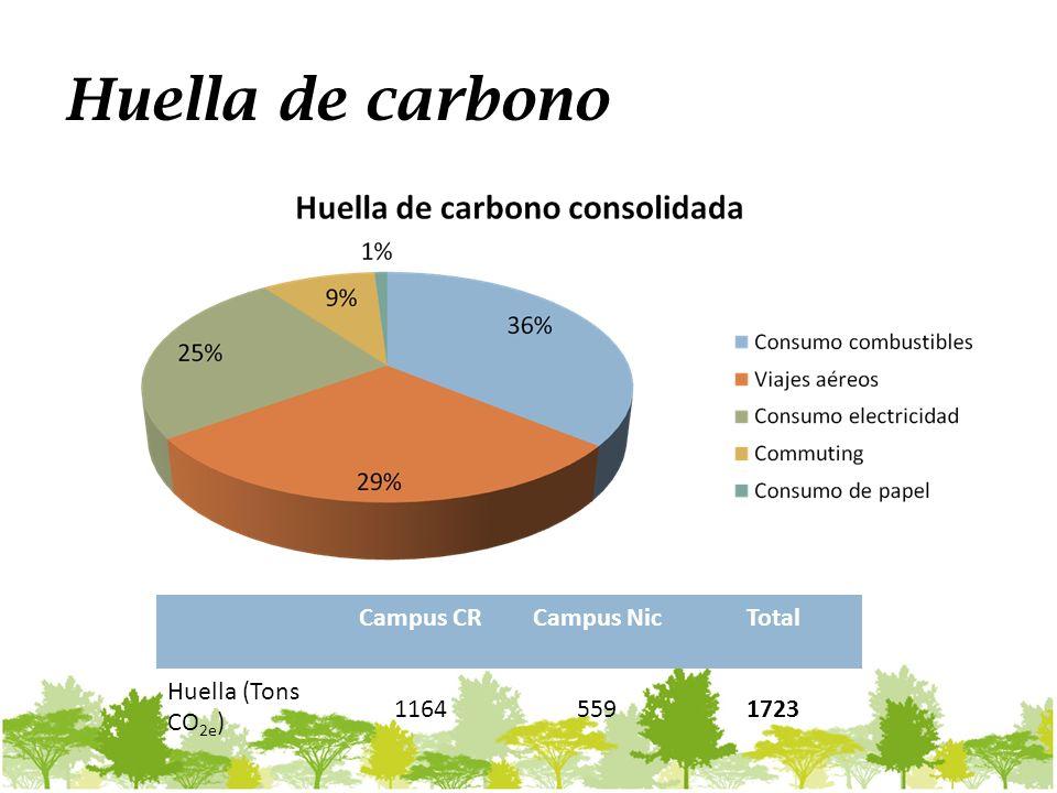 Huella de carbono Campus CRCampus NicTotal Huella (Tons CO 2e ) 11645591723