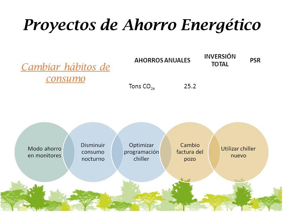 Proyectos de Ahorro Energético AHORROS ANUALES INVERSIÓN TOTAL PSR Tons CO 2e 25.2 Cambiar hábitos de consumo