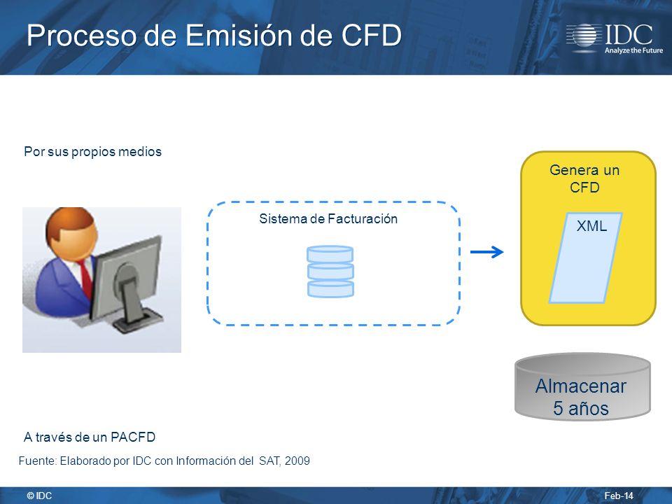 Feb-14 © IDC Proceso de Emisión de CFD Almacenar 5 años XML Genera un CFD Sistema de Facturación Por sus propios medios A través de un PACFD Fuente: Elaborado por IDC con Información del SAT, 2009