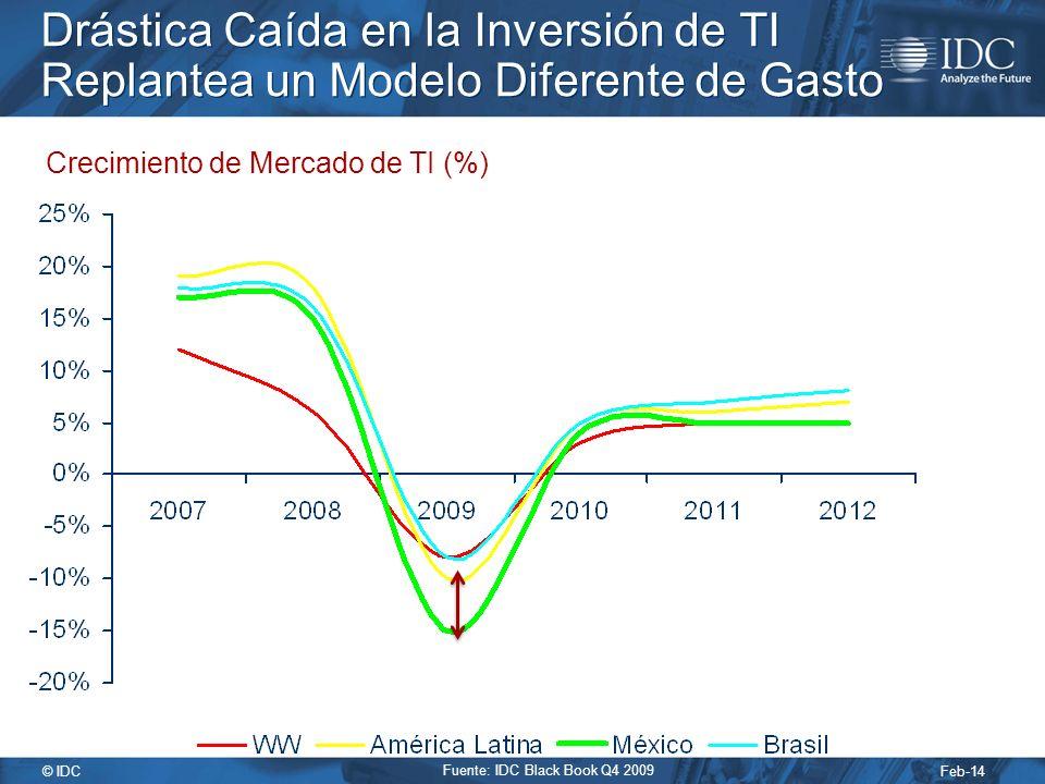 Feb-14 © IDC Drástica Caída en la Inversión de TI Replantea un Modelo Diferente de Gasto Crecimiento de Mercado de TI (%) Fuente: IDC Black Book Q4 2009