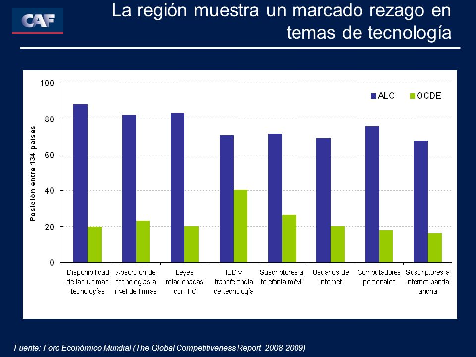 Fuente: Foro Económico Mundial (The Global Competitiveness Report 2008-2009) La región muestra un marcado rezago en temas de tecnología