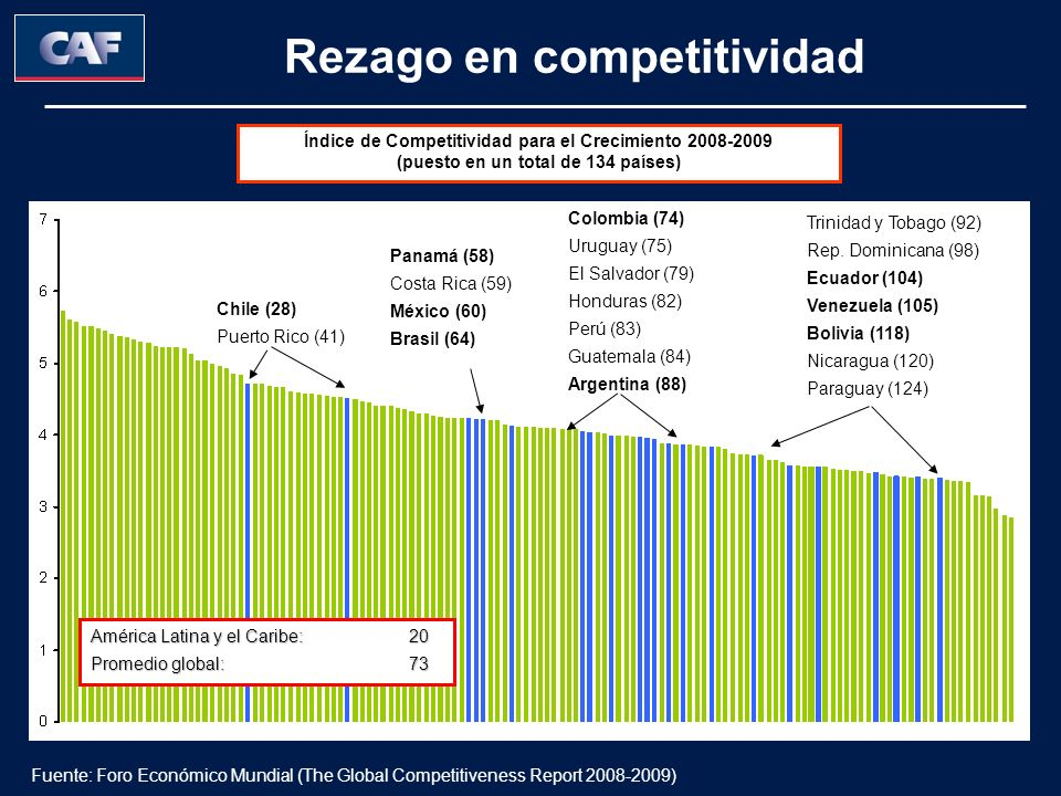 Rezago en competitividad Chile (28) Puerto Rico (41) Panamá (58) Costa Rica (59) México (60) Brasil (64) Colombia (74) Uruguay (75) El Salvador (79) Honduras (82) Perú (83) Guatemala (84) Argentina (88) Trinidad y Tobago (92) Rep.