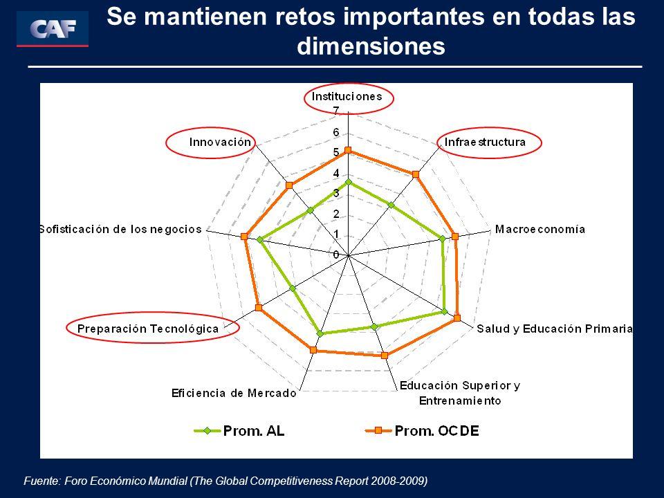 Se mantienen retos importantes en todas las dimensiones Fuente: Foro Económico Mundial (The Global Competitiveness Report 2008-2009)