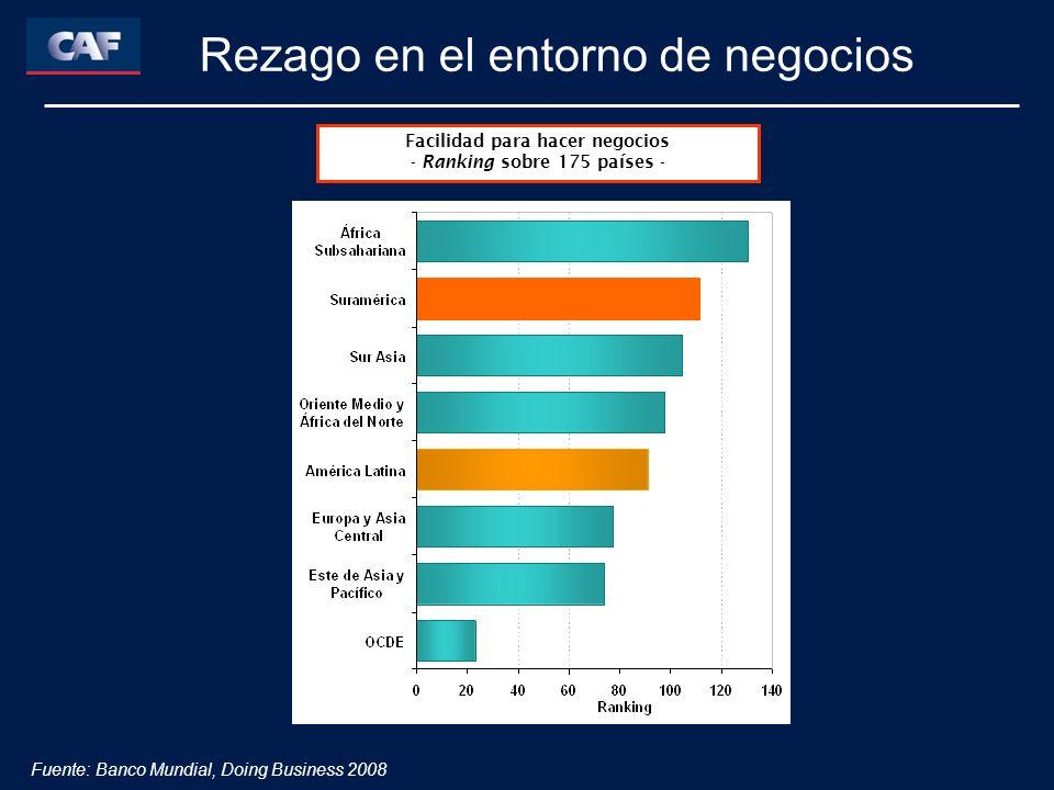 Rezago en el entorno de negocios Facilidad para hacer negocios - Ranking sobre 175 países - Fuente: Banco Mundial, Doing Business 2008