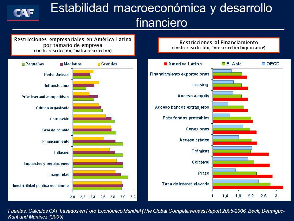 Restricciones empresariales en América Latina por tamaño de empresa (1=sin restricción, 4=alta restricción) Restricciones al Financiamiento (1=sin restricción, 4=restricción importante) Estabilidad macroeconómica y desarrollo financiero Fuentes: Cálculos CAF basados en Foro Económico Mundial (The Global Competitiveness Report 2005-2006; Beck, Dermiguc- Kunt and Martínez (2005)