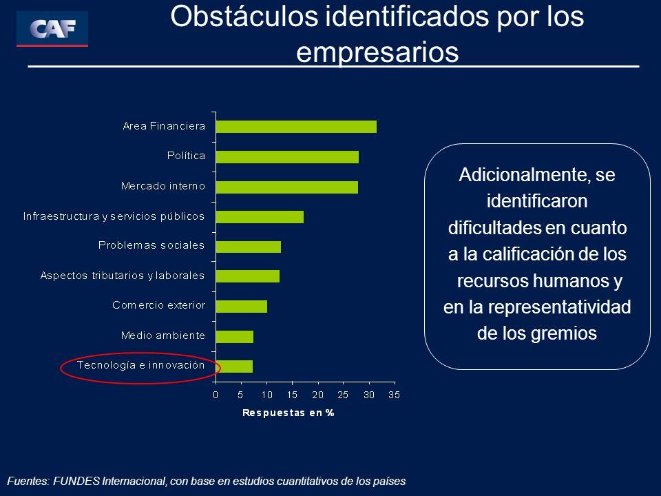 Obstáculos identificados por los empresarios Adicionalmente, se identificaron dificultades en cuanto a la calificación de los recursos humanos y en la representatividad de los gremios Fuentes: FUNDES Internacional, con base en estudios cuantitativos de los países