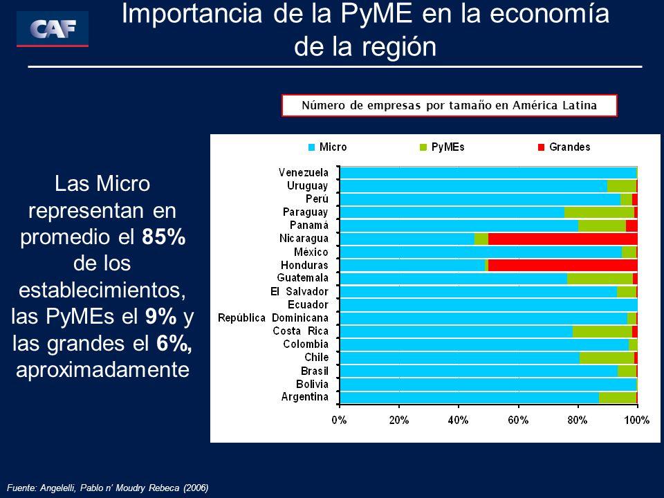 Fuente: Angelelli, Pablo n Moudry Rebeca (2006) Importancia de la PyME en la economía de la región Número de empresas por tamaño en América Latina Las