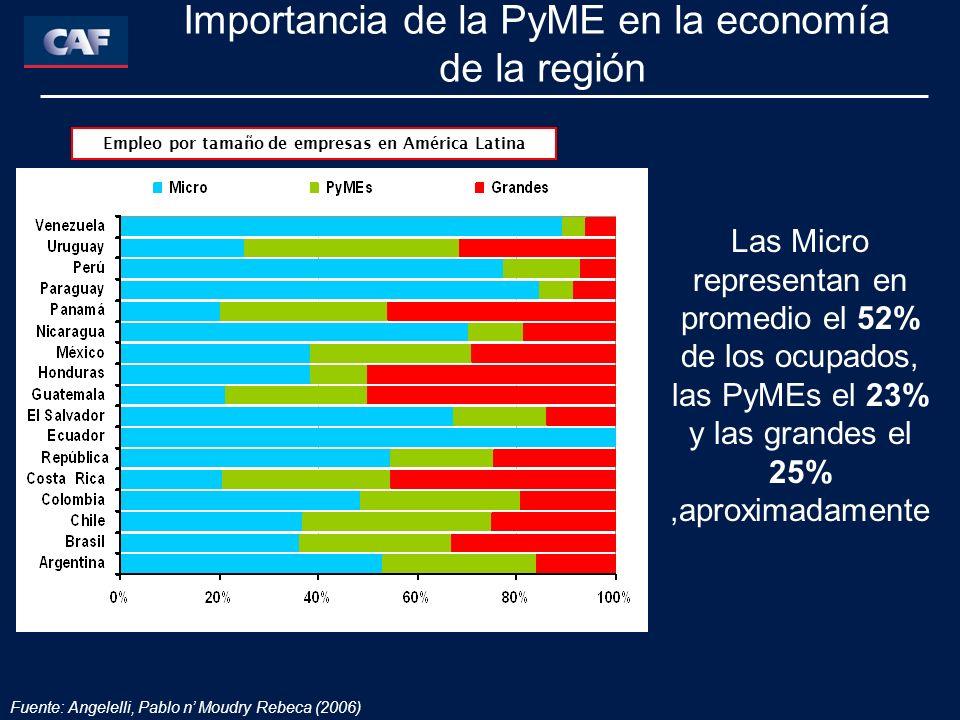Fuente: Angelelli, Pablo n Moudry Rebeca (2006) Importancia de la PyME en la economía de la región Empleo por tamaño de empresas en América Latina Las