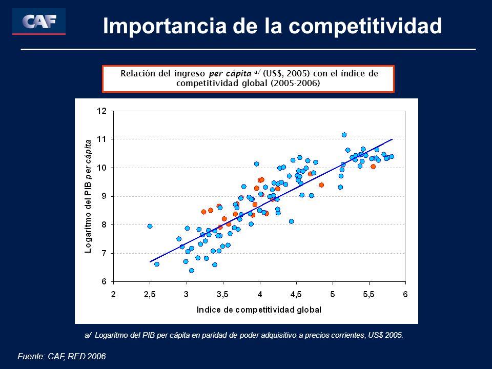 Relación del ingreso per cápita a/ (US$, 2005) con el índice de competitividad global (2005-2006) Fuente: CAF, RED 2006 Importancia de la competitividad a/ Logaritmo del PIB per cápita en paridad de poder adquisitivo a precios corrientes, US$ 2005.