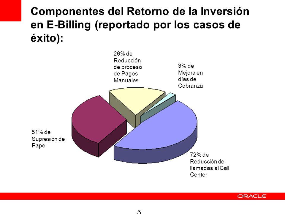 Componentes del Retorno de la Inversión en E-Billing (reportado por los casos de éxito): 5 26% de Reducción de proceso de Pagos Manuales 3% de Mejora