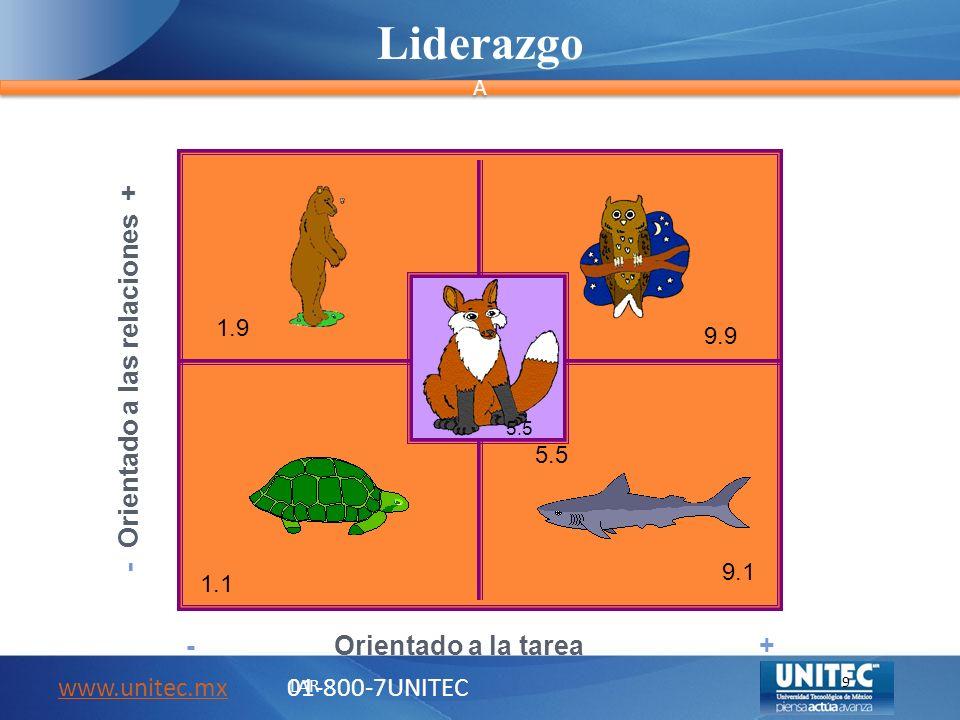 Liderazgo A A www.unitec.mxwww.unitec.mx 01-800-7UNITEC LAR 9 - Orientado a las relaciones + - Orientado a la tarea + 1.9 9.9 1.1 9.1 5.5