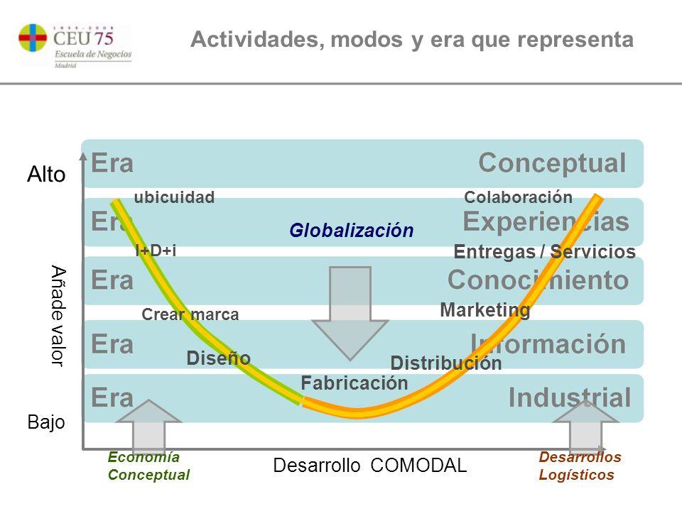 Actividades, modos y era que representa Desarrollo COMODAL Añade valor Bajo Alto Fabricación Globalización Distribución Diseño Marketing Entregas / Servicios Economía Conceptual Desarrollos Logísticos ubicuidad Crear marca I+D+i Colaboración