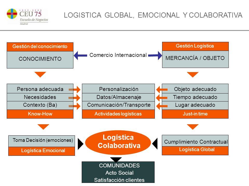 LOGISTICA GLOBAL, EMOCIONAL Y COLABORATIVA Gestión del conocimiento CONOCIMIENTO Gestión Logística MERCANCÍA / OBJETO Actividades logísticas Personalización Datos/Almacenaje Comunicación/Transporte Just-in time Objeto adecuado Tiempo adecuado Lugar adecuado Logística Global Cumplimiento Contractual COMUNIDADES Acto Social Satisfacción clientes Know-How Persona adecuada Necesidades Contexto (Ba) Toma Decisión (emociones) Logística Emocional Logística Colaborativa Comercio Internacional