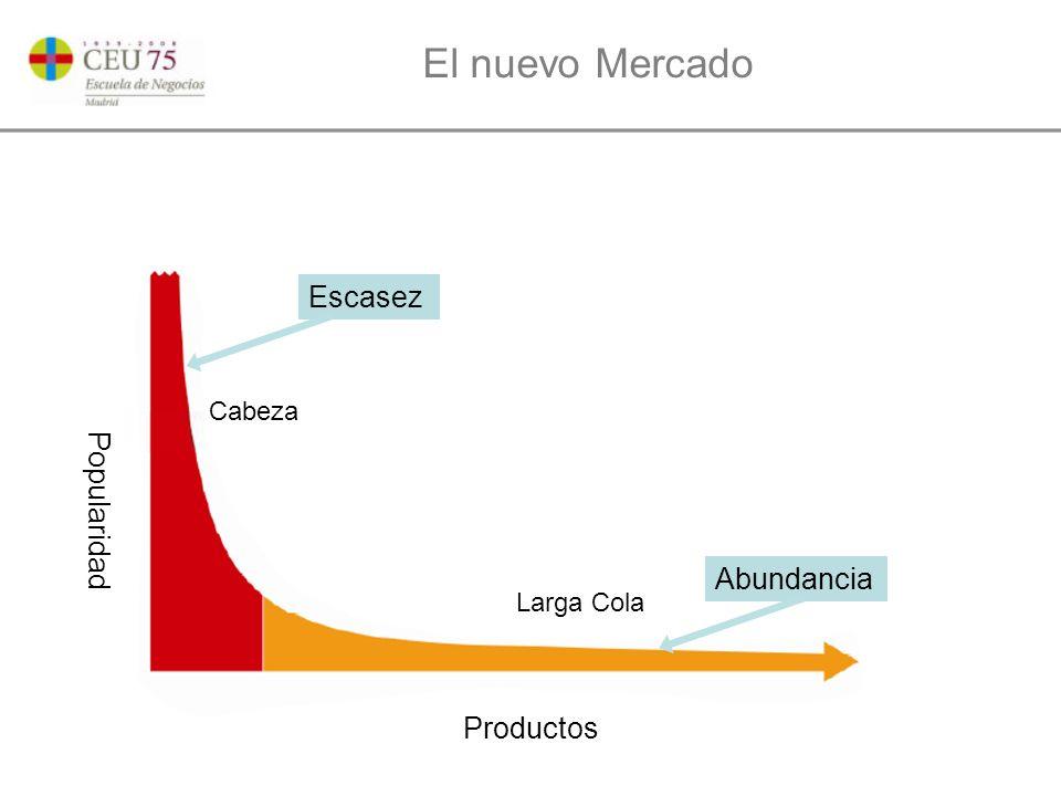 El nuevo Mercado Productos Popularidad Cabeza Larga Cola Escasez Abundancia