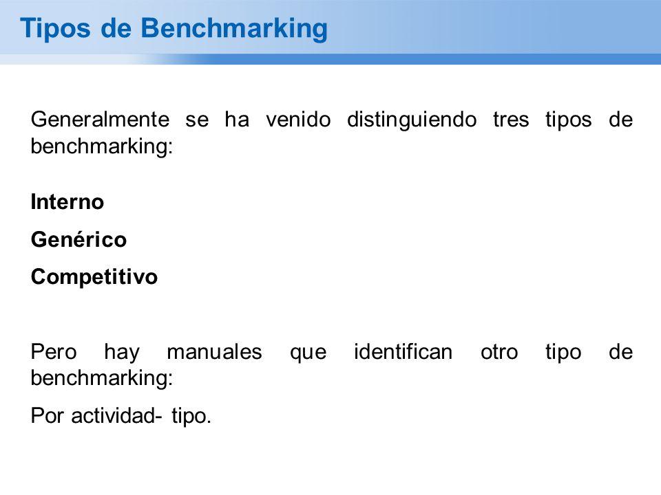 Tipos de Benchmarking Generalmente se ha venido distinguiendo tres tipos de benchmarking: Interno Genérico Competitivo Pero hay manuales que identifican otro tipo de benchmarking: Por actividad- tipo.