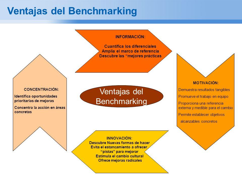 Ventajas del Benchmarking INFORMACIÓN: Cuantifica los diferenciales Amplia el marco de referencia Descubre las mejores prácticas MOTIVACIÓN: Demuestra