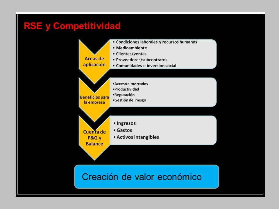 RSE y Competitividad Creación de valor económico