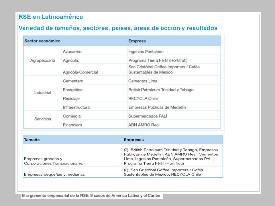 RSE en Latinoamérica Variedad de tamaños, sectores, países, áreas de acción y resultados