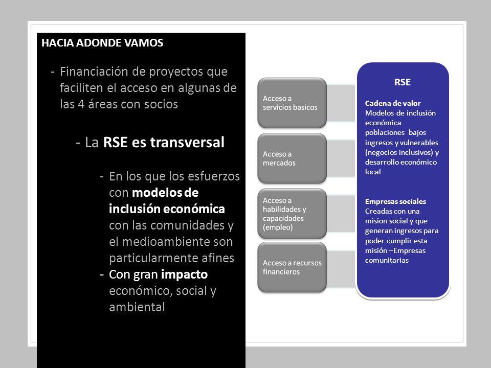 HACIA ADONDE VAMOS -Financiación de proyectos que faciliten el acceso en algunas de las 4 áreas con socios -La RSE es transversal -En los que los esfuerzos con modelos de inclusión económica con las comunidades y el medioambiente son particularmente afines -Con gran impacto económico, social y ambiental RSE Cadena de valor Modelos de inclusión económica poblaciones bajos ingresos y vulnerables (negocios inclusivos) y desarrollo económico local Empresas sociales Creadas con una mision social y que generan ingresos para poder cumplir esta misión –Empresas comunitarias RSE Cadena de valor Modelos de inclusión económica poblaciones bajos ingresos y vulnerables (negocios inclusivos) y desarrollo económico local Empresas sociales Creadas con una mision social y que generan ingresos para poder cumplir esta misión –Empresas comunitarias