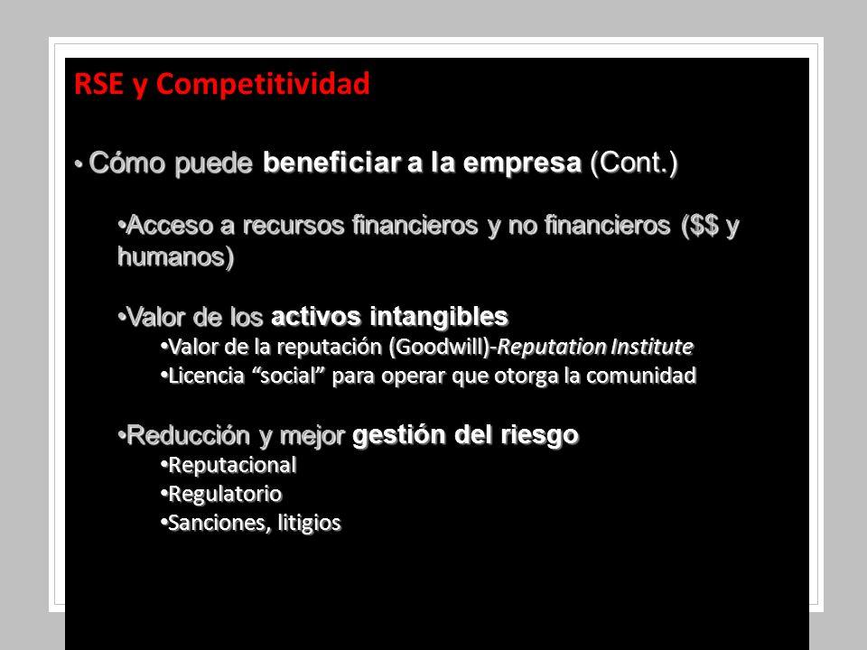 RSE y Competitividad Cómo puede beneficiar a la empresa (Cont.) Cómo puede beneficiar a la empresa (Cont.) Acceso a recursos financieros y no financieros ($$ y humanos)Acceso a recursos financieros y no financieros ($$ y humanos) Valor de los activos intangiblesValor de los activos intangibles Valor de la reputación (Goodwill)-Reputation Institute Valor de la reputación (Goodwill)-Reputation Institute Licencia social para operar que otorga la comunidad Licencia social para operar que otorga la comunidad Reducción y mejor gestión del riesgoReducción y mejor gestión del riesgo Reputacional Reputacional Regulatorio Regulatorio Sanciones, litigios Sanciones, litigios
