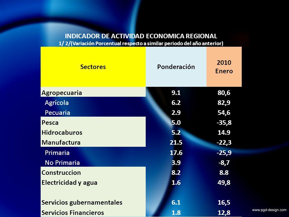 INDICADOR DE ACTIVIDAD ECONOMICA REGIONAL 1/ 2/(Variación Porcentual respecto a similar periodo del año anterior) SectoresPonderación 2010 Enero Agropecuaria9.180,6 Agrícola6.282,9 Pecuaria2.954,6 Pesca5.0-35,8 Hidrocaburos5.214.9 Manufactura21.5-22,3 Primaria17.6-25,9 No Primaria3.9-8,7 Construccion8.28.8 Electricidad y agua1.649,8 Servicios gubernamentales6.116,5 Servicios Financieros1.812,8 TOTAL58,54,3 1/Es un indicador parcial de la actividad económica de la región que alcanza una cobertura de 58,5%del valor agregado bruto de la producción regional según cifras del ENEI 2/Cuadro actualizado con información al 25 de marzo de 2010 Fuente: Ministerio de Agricultura, Ministerio de la Producción, Petroperú, empresas industriales, cementos Pacasmayo, EPS Grau, SUNAT,MEF- SIAF,SBS Elaboración: BCRP, Sucursal Piura