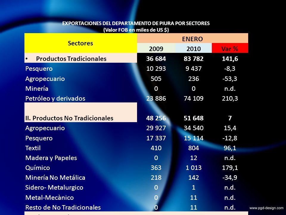 EXPORTACIONES DEL DEPARTAMENTO DE PIURA POR SECTORES (Valor FOB en miles de US $) Sectores ENERO 20092010Var % Productos Tradicionales36 68483 782141,6 Pesquero10 2939 437-8,3 Agropecuario505236-53,3 Minería00n.d.