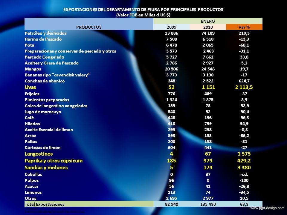 EXPORTACIONES DEL DEPARTAMENTO DE PIURA POR PRINCIPALES PRODUCTOS (Valor FOB en Miles d US $) PRODUCTOS ENERO 20092010Var % Petróleo y derivados23 88674 109210,3 Harina de Pescado7 5086 510-13,3 Pota6 4782 065-68,1 Preparaciones y conservas de pescado y otros3 573 2 463-31,1 Pescado Congelado5 7277 66233,8 Aceites y Grasa de Pescado2 7862 9275,1 Mangos20 50624 54819,7 Bananas tipo cavendish valery 3 7733 130-17 Conchas de abanico3482 522624,7 Uvas52 1 1512 113,5 Frijoles776489-37 Pimientos preparados1 3241 3753,9 Colas de langostino congeladas15573-52,9 Jugo de maracuya54052-90,4 Café448196-56,3 Hilados41079994,9 Aceite Esencial de limon299298-0,3 Arroz393133-66,2 Paltas200138-31 Cortezas de limon604441-27 Langostinos4671 575 Paprika y otros capsicum185979429,2 Sandias y melones51743 380 Cebollas037n.d.